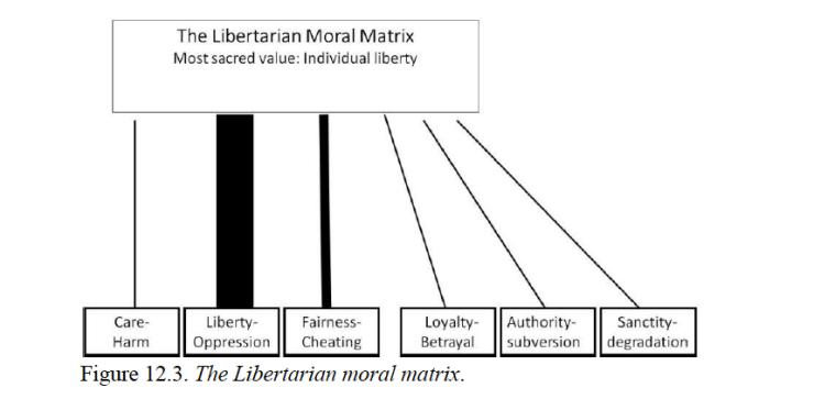 623a2-libertarian2bmoral2bmatrix